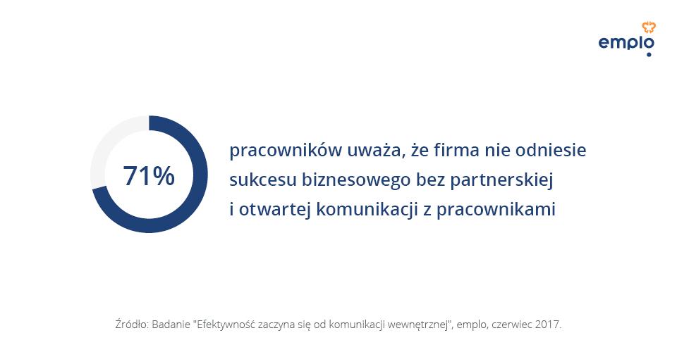 wynik biznesowy_emplo
