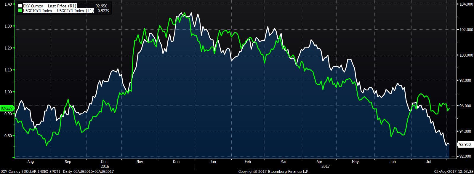 Notowania DXY na tle spreadu 10 i 2 letnich rentowności USA