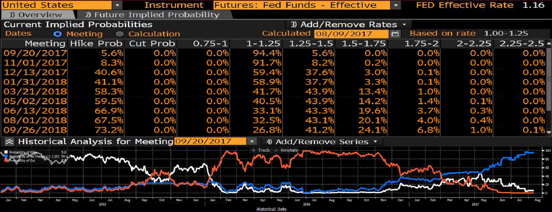 Prawdopodobieństwo podwyżki stóp procentowych w USA