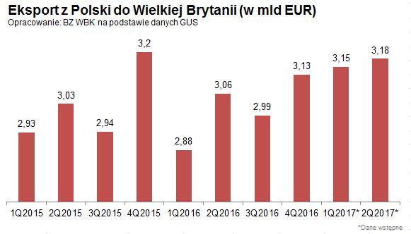 Brexit nie zahamuje polskiego eksportu do Wielkiej Brytanii