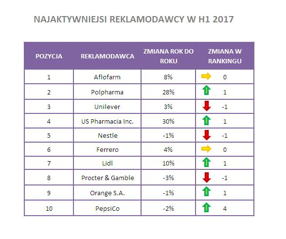 Codemedia_najaktywniejsi_reklamodawcy_w_TV_H1_2017_zmiana_rdr