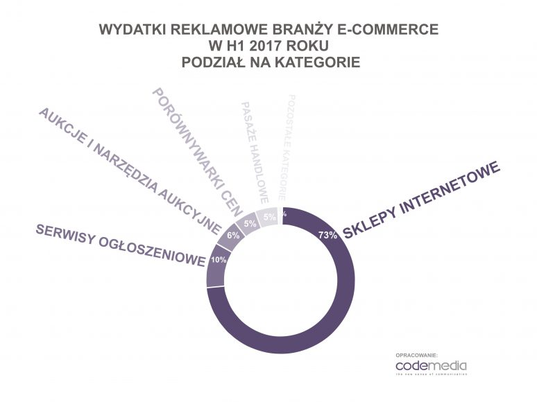 Codemedia_wydatki_reklamowe_e-commerce_H1_2017_podzial_na_kategorie
