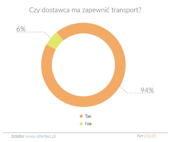 Czy dostawca ma zapewni¦ç transport
