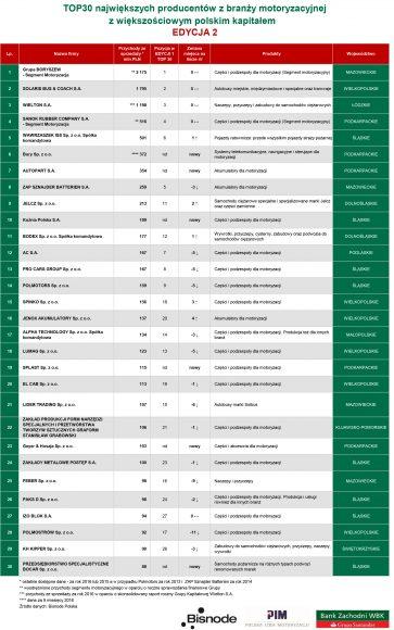 TOP30 firm motoryzacyjnych z polskim kapitałem_2 edycja