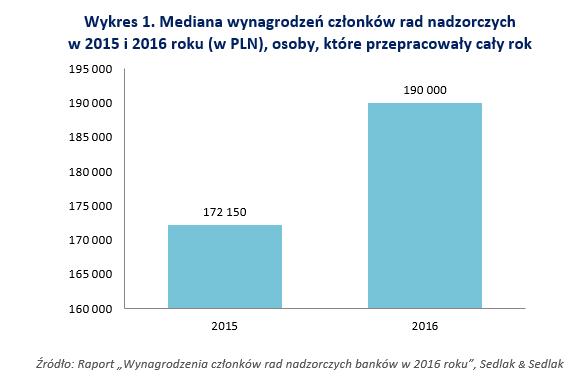 """Źródło: Raport """"Wynagrodzenia członków rad nadzorczych banków w 2016 roku"""", Sedlak & Sedlak"""