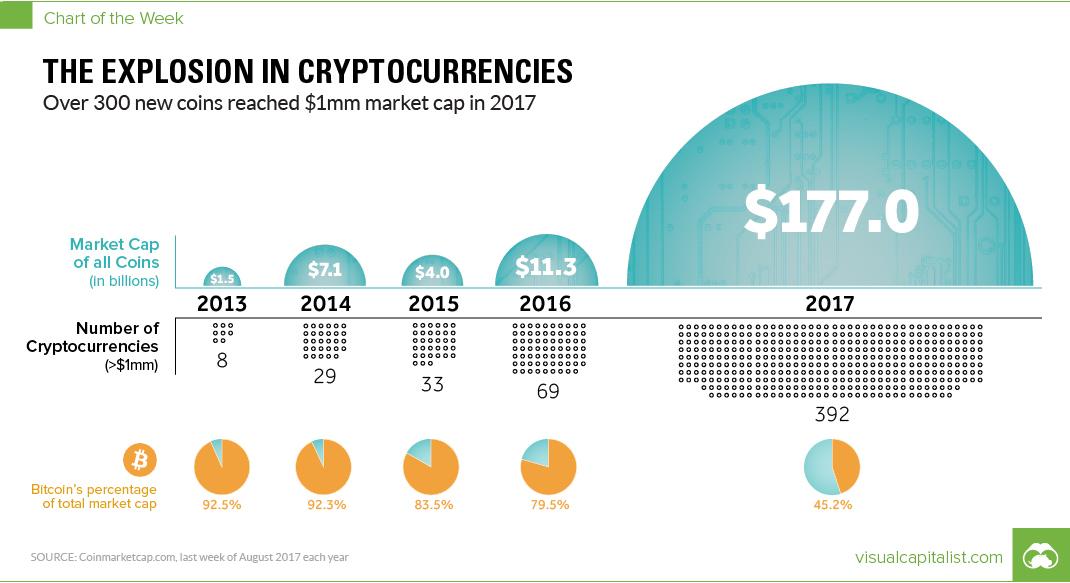 Podsumowanie rynku kryptowalut od 2013 roku