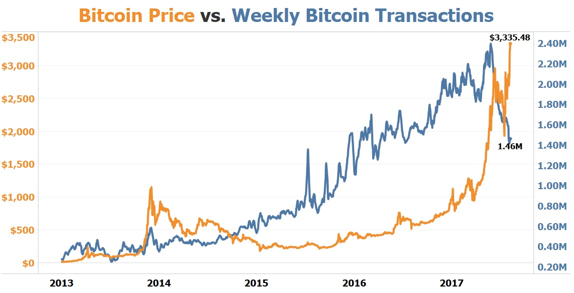 Bitcoin Price vs Weekly Bitcoin Transactions