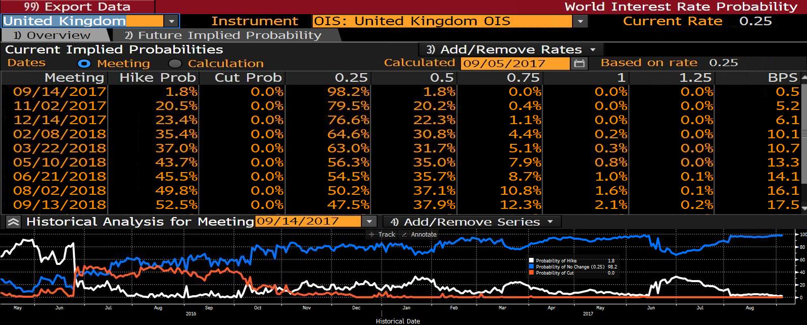 Prawdopodobieństwo podwyżki stóp procentowych w Wielkiej Brytanii