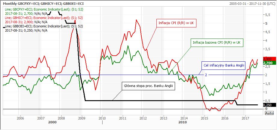 Inflacja CPI, cel inflacyjny i stop procentowe w Wielkiej Brytanii