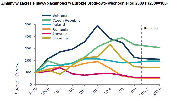 Panorama upadłości dla Europy Środkowo-Wschodniej