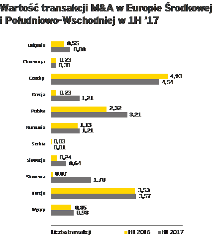 Polska druga w regionie pod względem liczby fuzji i przejęć w I półroczu 2017