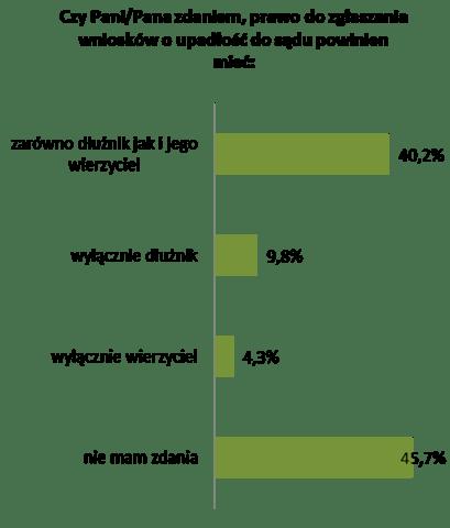 prawo dotyczące upadłości konsumenckiej 2