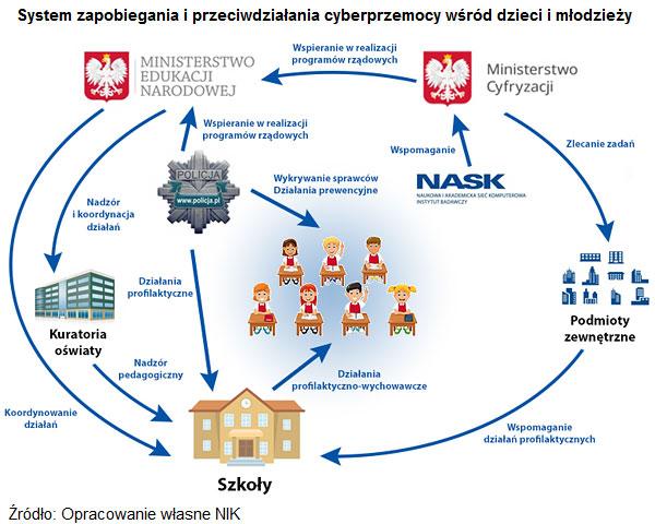 systemy-przeciwdzialania-cyberprzemocy-w-szkolach-s