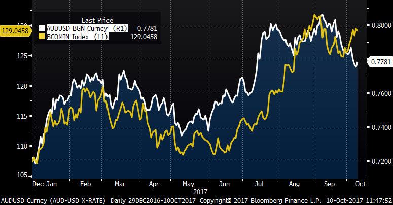 Indeks metali przemysłowych (linia żółta) na tle AUDUSD