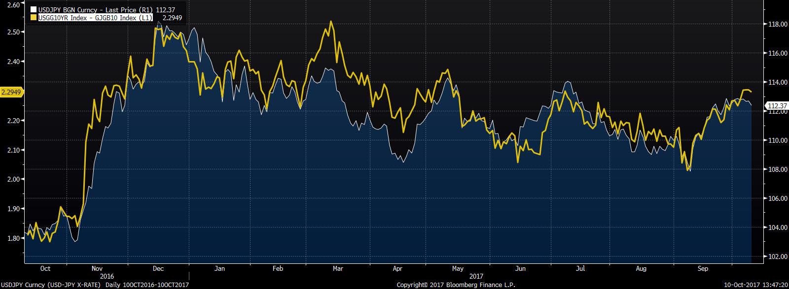 Spread 10-letnich obligacji amerykańskich i japońskich