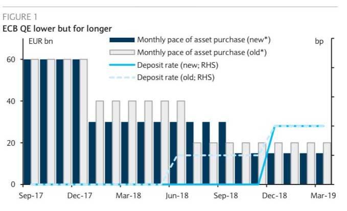 Prognozy Barclays