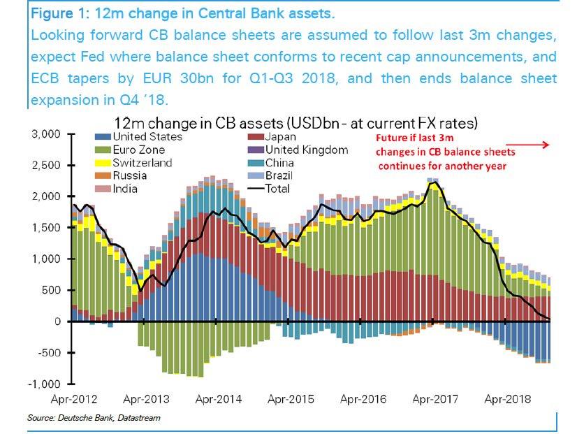 Prognozy Deutsche Bank