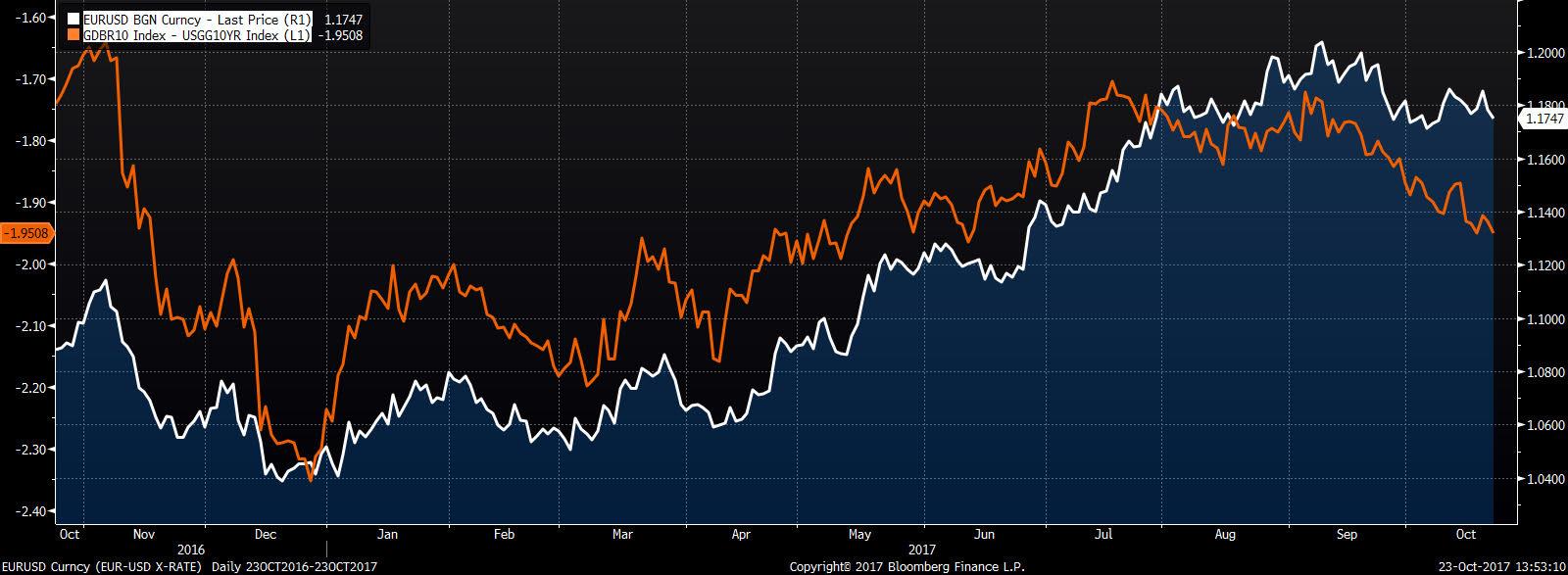 spread niemieckich i amerykasnkich obligacji