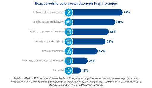 Eksport polskich produktów rolno-spożywczych 2