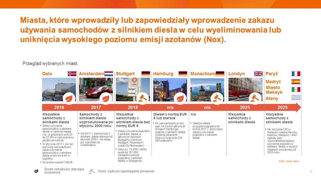 Ograniczenia diesla w miastach_grafika_pl