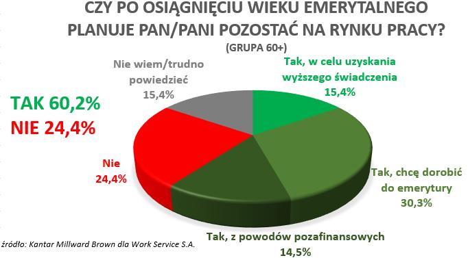 Ponad połowa Polaków chce pracować na emeryturze 2