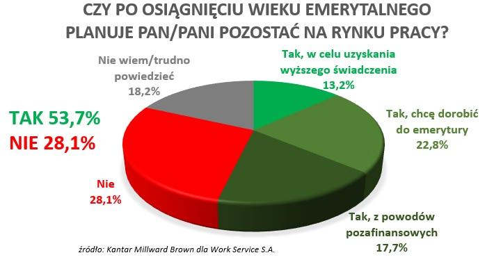Ponad połowa Polaków chce pracować na emeryturze
