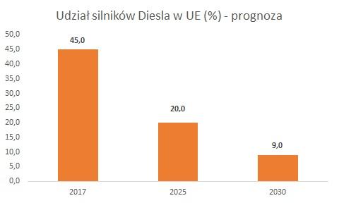 Prognoza udziału silników Diesla do 2030 roku
