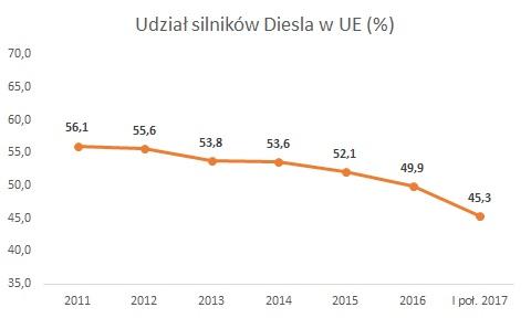 UE – udział Diesla w sprzedaży samochodów osobowych