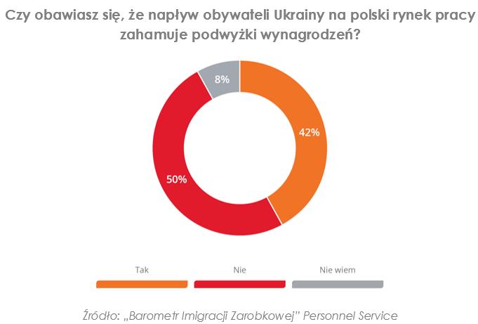 Ukraińcy hamują wzrost wynagrodzeń, ale bez nich polska gospodarka zwolni 2