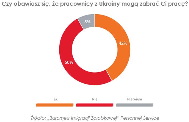 Ukraińcy hamują wzrost wynagrodzeń, ale bez nich polska gospodarka zwolni