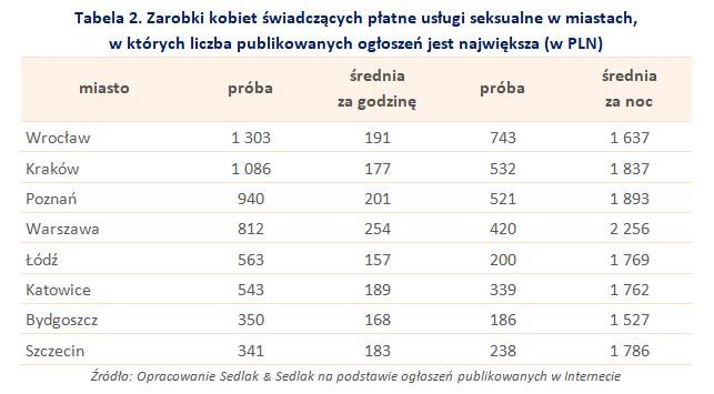 Tabela 2. Zarobki kobiet świadczących płatne usługi seksualne w miastach, w których liczba publikowanych ogłoszeń jest największa (w PLN)