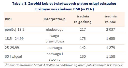 Zarobki kobiet świadczących płatne usługi seksualnez różnym wskaźnikiem BMI (w PLN)