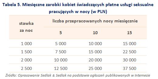 Tabela 5. Miesięczne zarobki kobiet świadczących płatne usługi seksualnepracujących w nocy (w PLN)