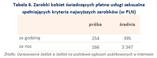 Tabela 6. Zarobki kobiet świadczących płatne usługi seksualnespełniających kryteria najwyższych zarobków (w PLN)