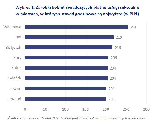 Zarobki kobiet świadczących płatne usługi seksualne w miastach, w których stawki godzinowe są najwyższe (w PLN)