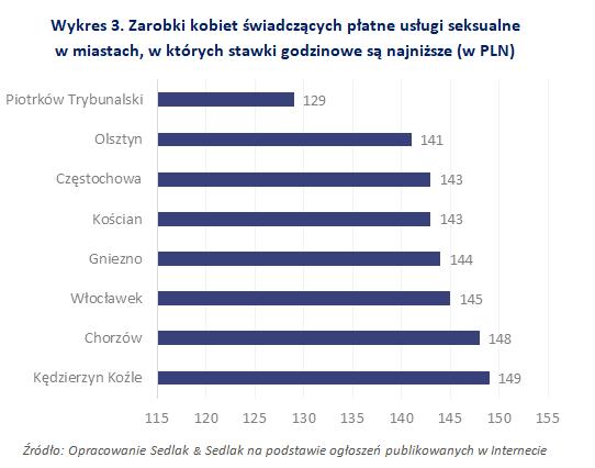 Zarobki kobiet świadczących płatne usługi seksualnew miastach, w których stawki godzinowe są najniższe (w PLN)