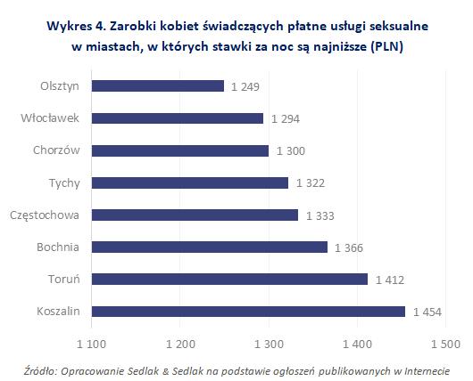 Zarobki kobiet świadczących płatne usługi seksualne w miastach, w których stawki za noc są najniższe (PLN)