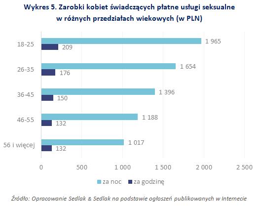Zarobki kobiet świadczących płatne usługi seksualne w różnych przedziałach wiekowych (w PLN)