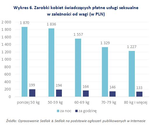 Zarobki kobiet świadczących płatne usługi seksualne w zależności od wagi (w PLN)