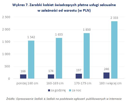 Zarobki kobiet świadczących płatne usługi seksualne w zależności od wzrostu (w PLN)