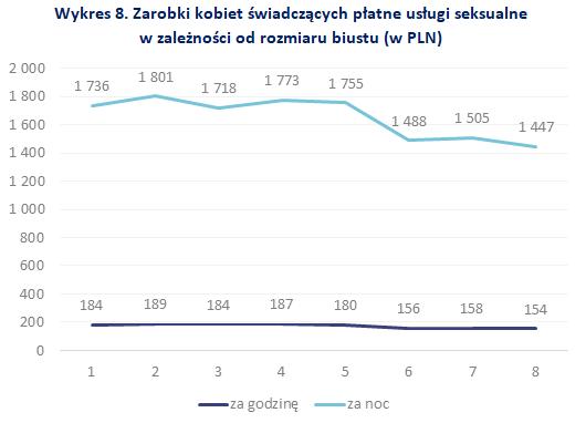 Zarobki kobiet świadczących płatne usługi seksualnew zależności od rozmiaru biustu (w PLN)