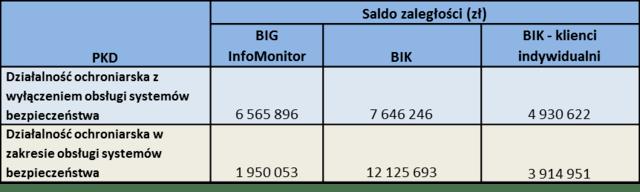 Branża ochroniarska nie upilnowała 28 mln zł płatności 2