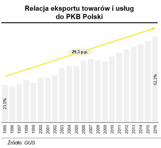 Dalszy szybki rozwój gospodarki wymaga kontynuacji ekspansji polskich przedsiębiorstw na rynkach zagranicznych