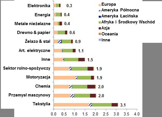 Dobre perspektywy eksportowe dla tureckich przedsiębiorstw 2