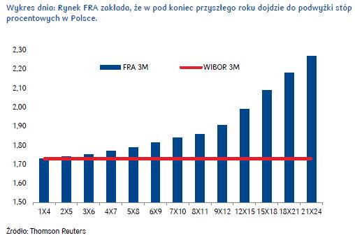 Nowe projekcje NBP będą wpływać na notowania polskich obligacji
