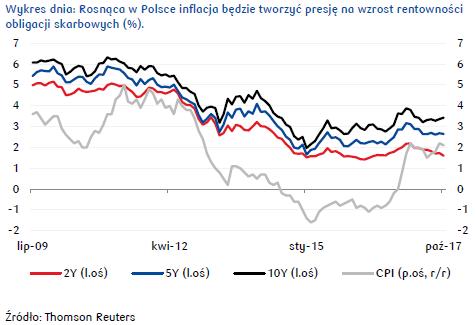 Sygnał do przeceny polskich obligacji skarbowych może nadejść z rynków bazowych