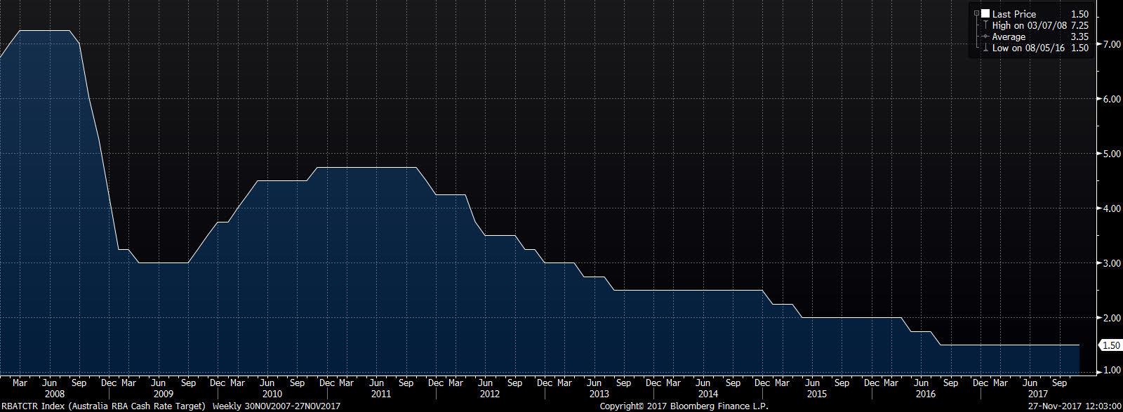 RBA stopy procentowe