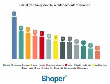 wyk.3 udzial transakcji mobile