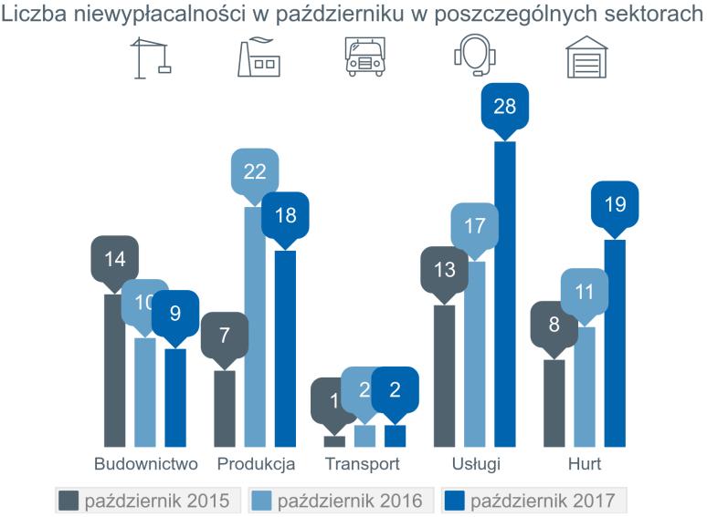 wzrost liczby niewypłacalności polskich firm 2