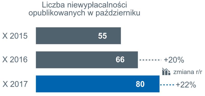 wzrost liczby niewypłacalności polskich firm